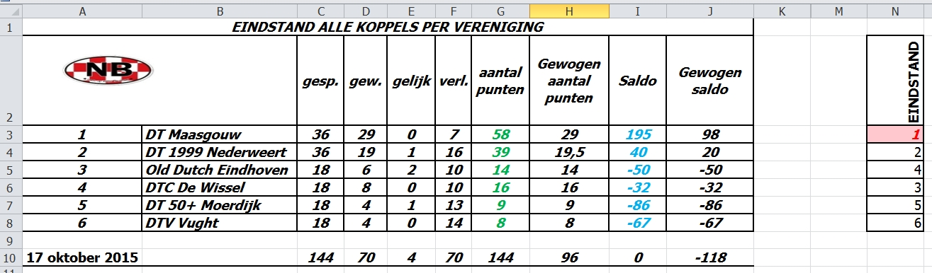 Eindstand alle koppels per vereniging 2015 10 17 at 08.15 PM